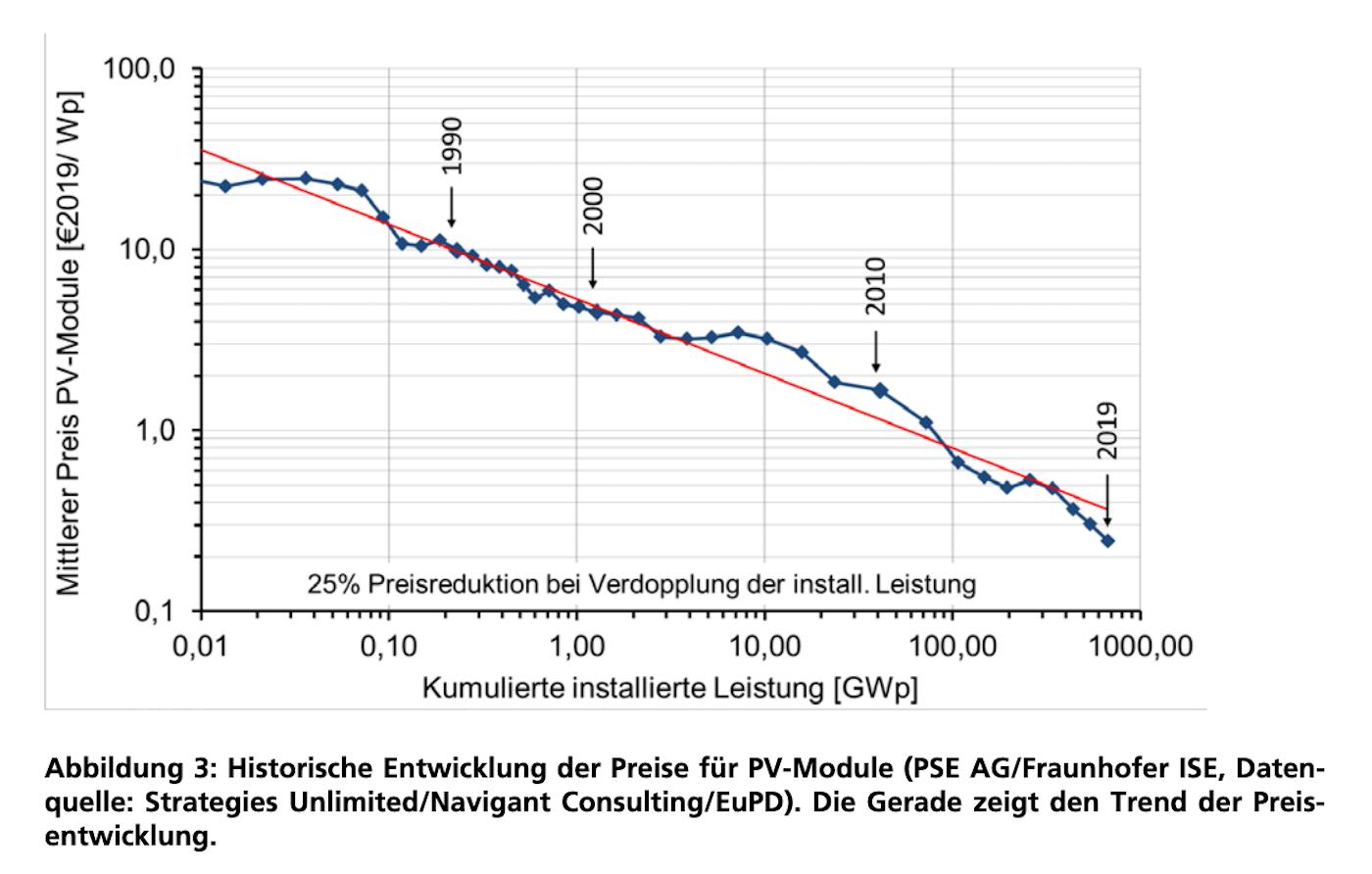 Entwicklung der Preise für Photovoltaikanlagen in Deutschland